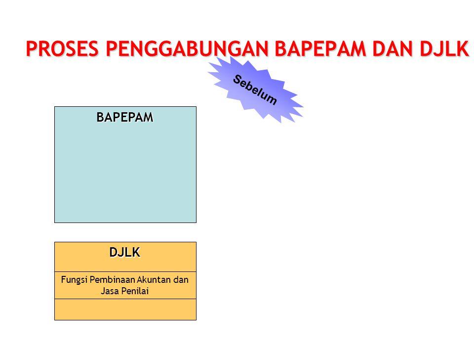 PROSES PENGGABUNGAN BAPEPAM DAN DJLK
