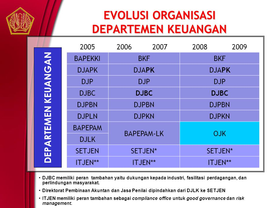EVOLUSI ORGANISASI DEPARTEMEN KEUANGAN