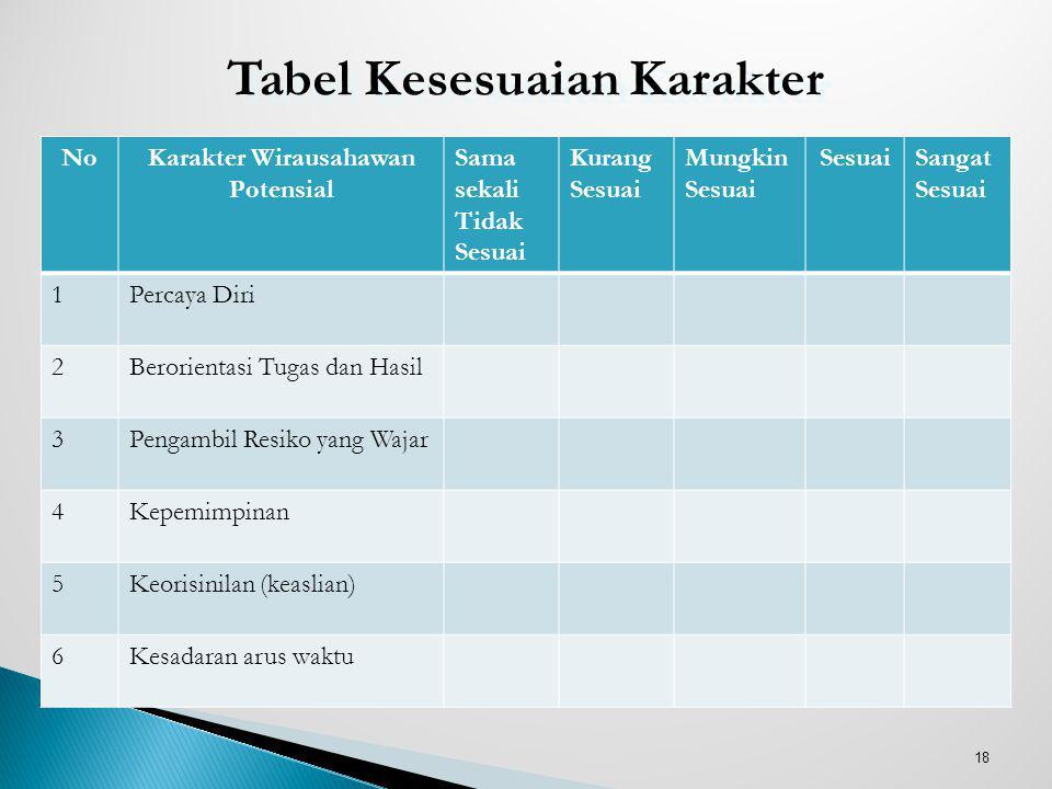 Tabel Kesesuaian Karakter Karakter Wirausahawan