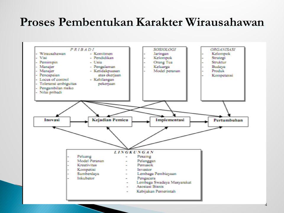 Proses Pembentukan Karakter Wirausahawan