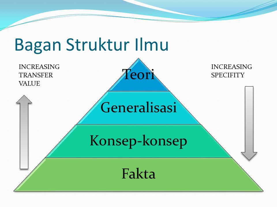 Bagan Struktur Ilmu Teori Generalisasi Konsep-konsep Fakta INCREASING