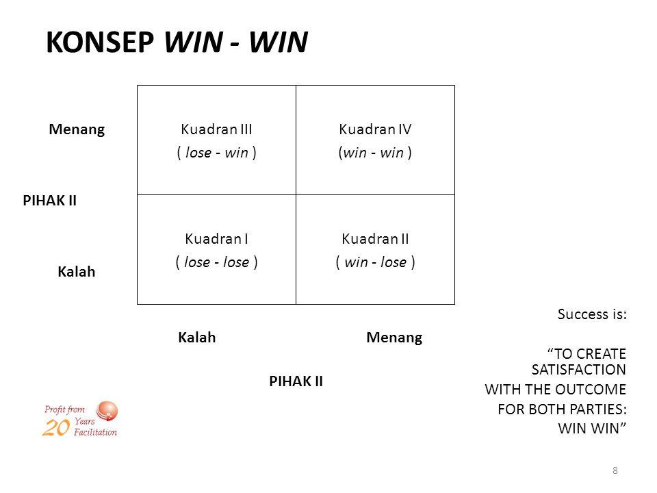 KONSEP WIN - WIN Kuadran III ( lose - win ) Kuadran IV (win - win )