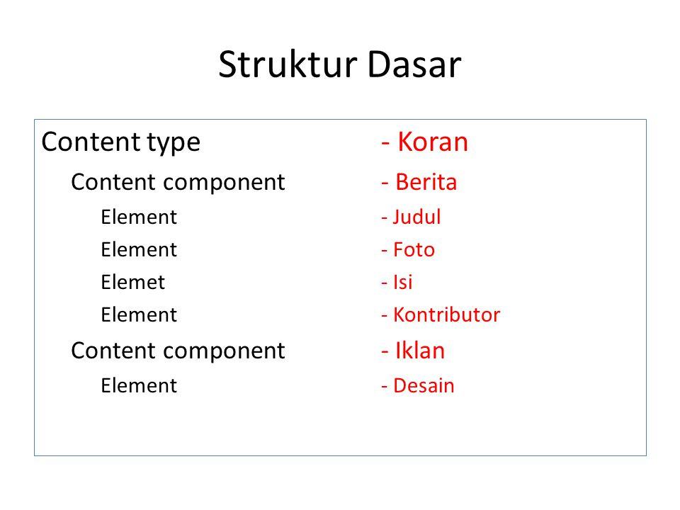 Struktur Dasar Content type - Koran Content component - Berita