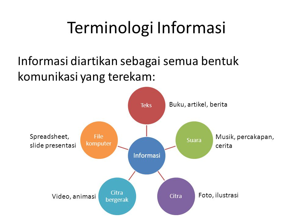 Terminologi Informasi