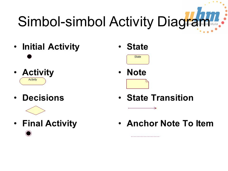 Simbol-simbol Activity Diagram