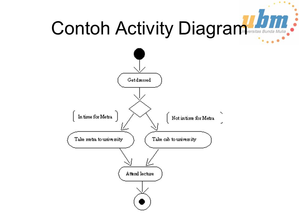 Contoh Activity Diagram