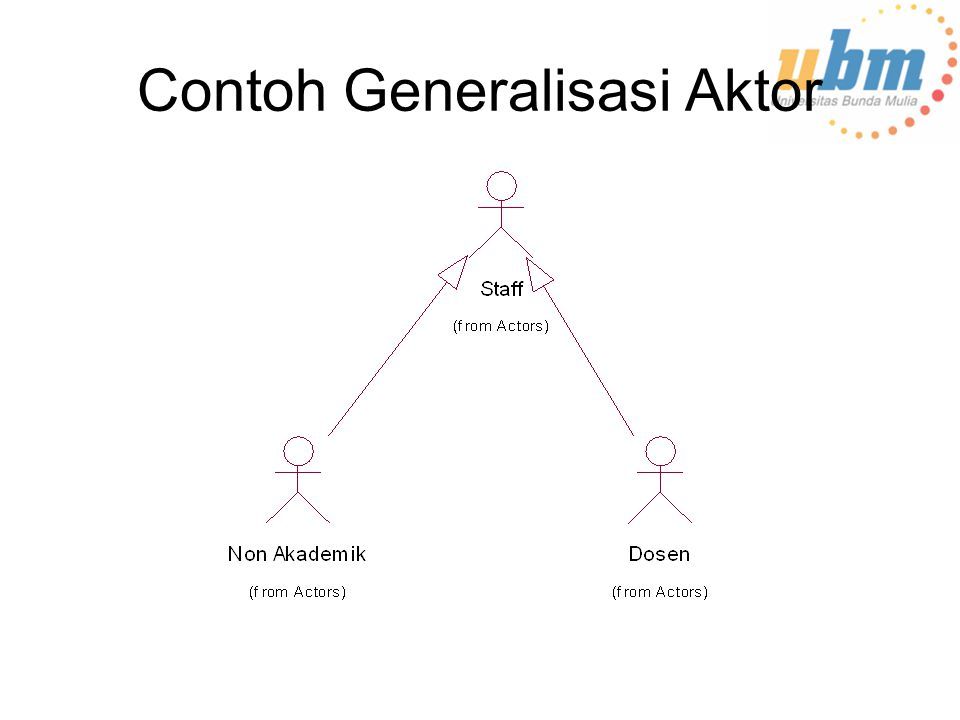 Contoh Generalisasi Aktor
