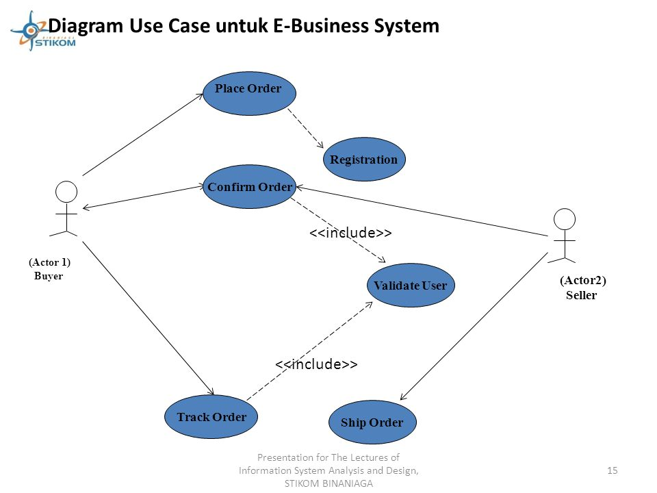 Diagram Use Case untuk E-Business System