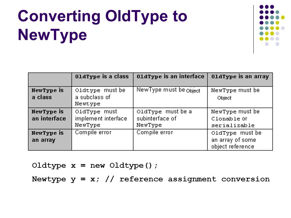 Converting OldType to NewType