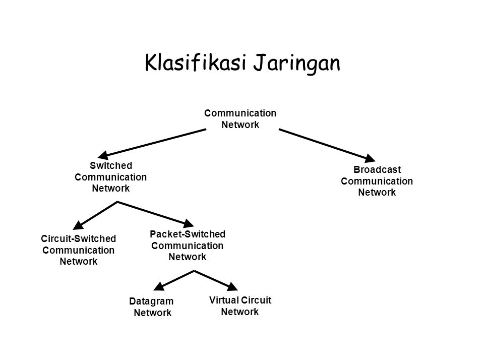 Klasifikasi Jaringan Communication Network