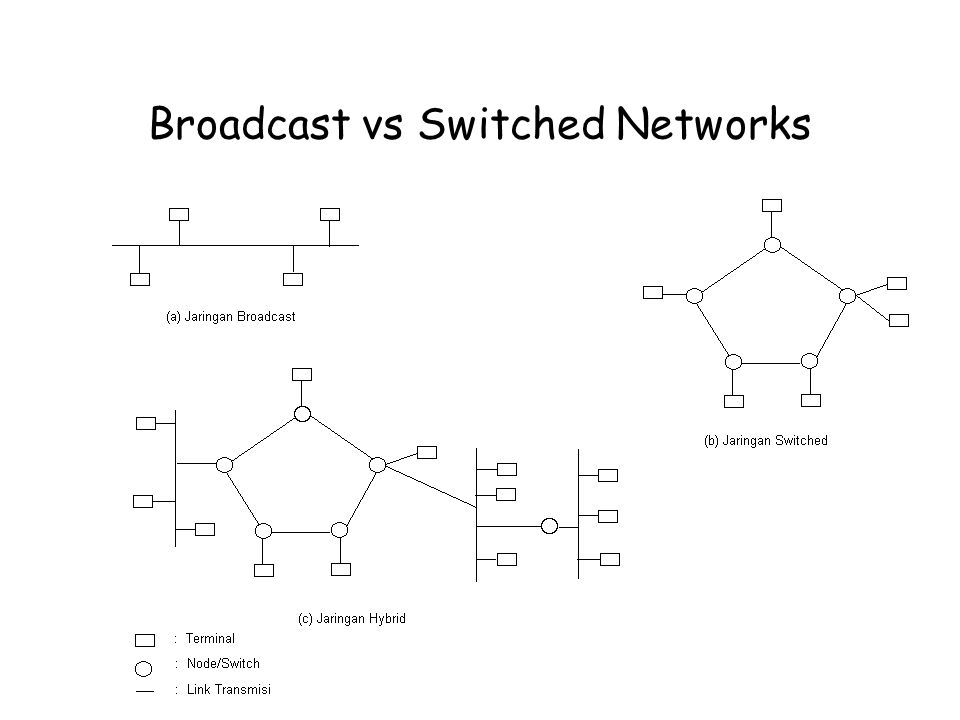 Broadcast vs Switched Networks