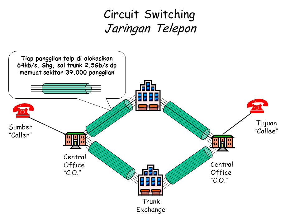 Circuit Switching Jaringan Telepon