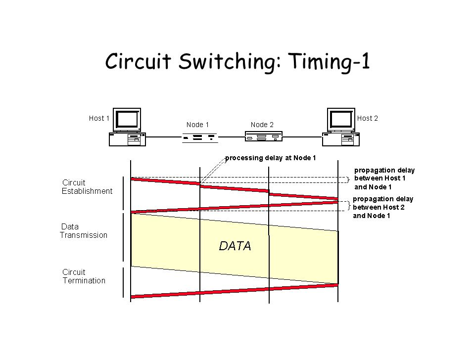 Circuit Switching: Timing-1