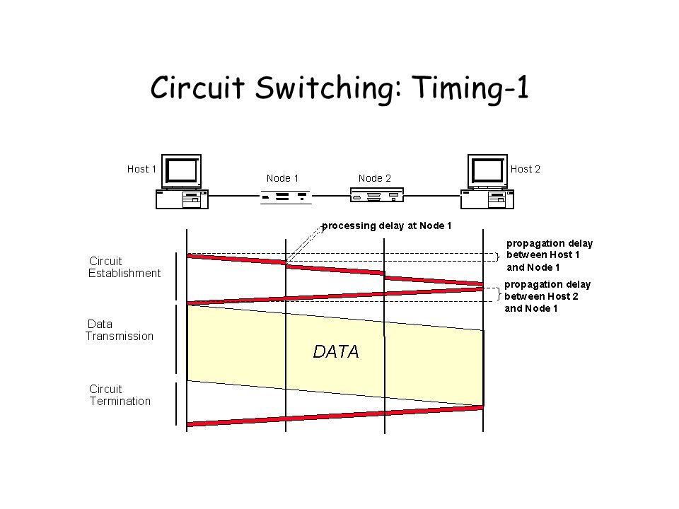 Circuit Switching: Timing-1
