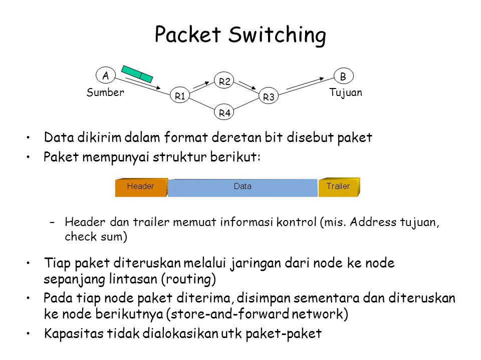 Packet Switching Data dikirim dalam format deretan bit disebut paket