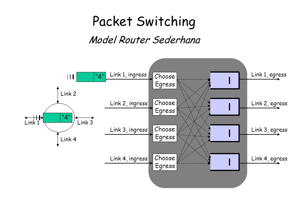 Packet Switching Model Router Sederhana
