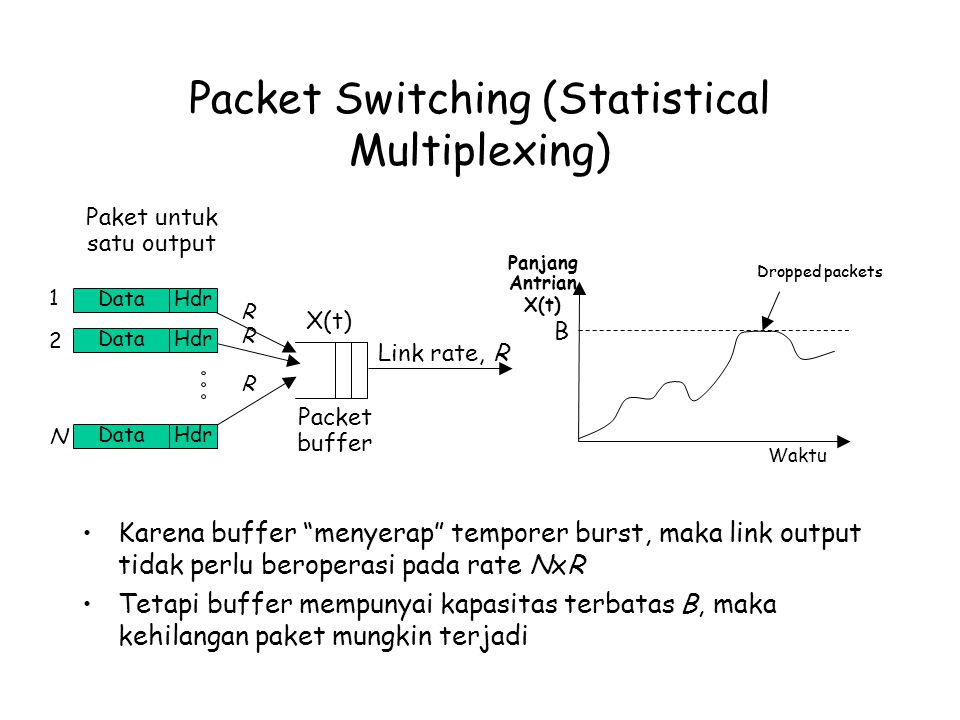 Packet Switching (Statistical Multiplexing)