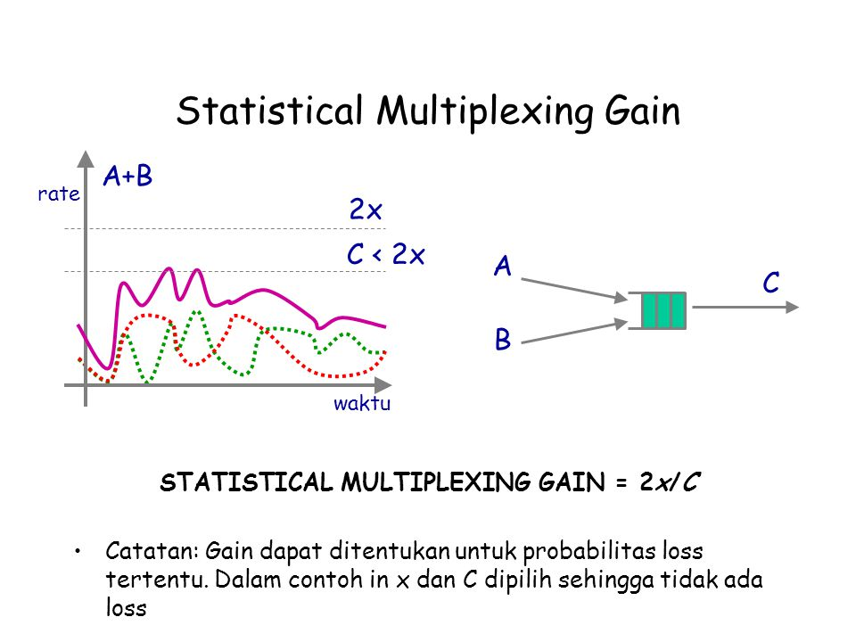 Statistical Multiplexing Gain