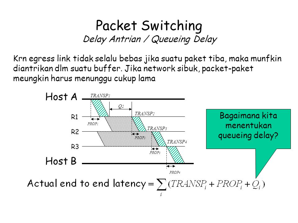 Packet Switching Delay Antrian / Queueing Delay