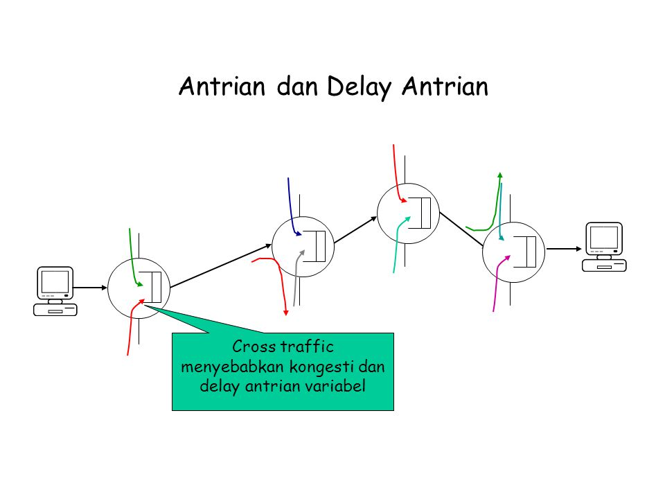 Antrian dan Delay Antrian
