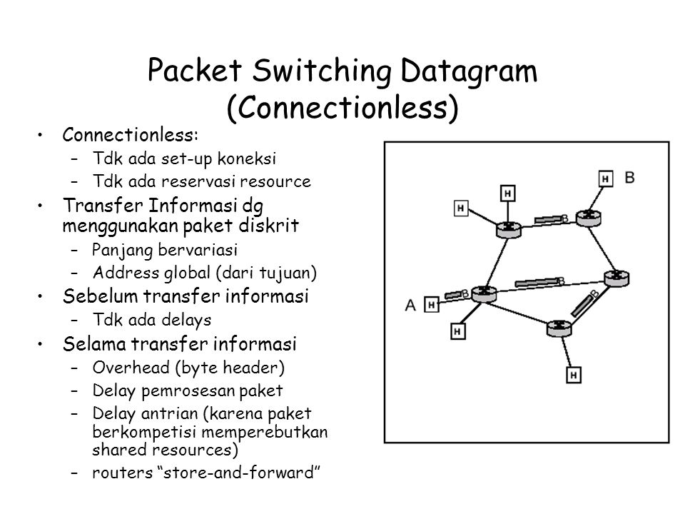 Packet Switching Datagram (Connectionless)