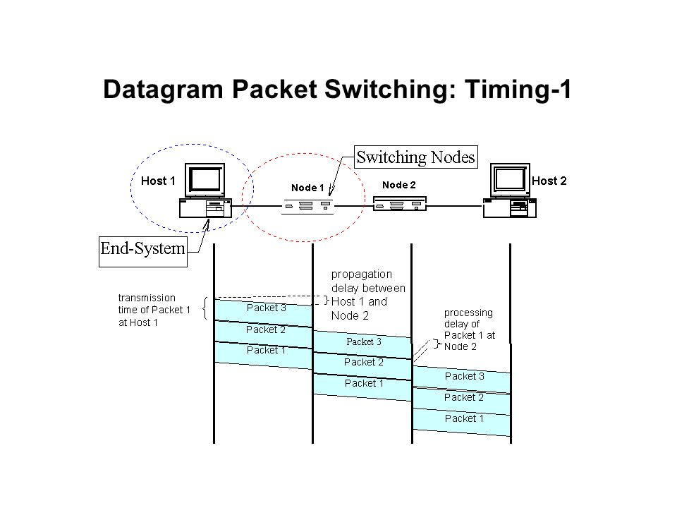 Datagram Packet Switching: Timing-1