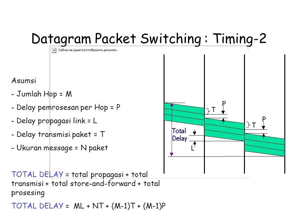 Datagram Packet Switching : Timing-2