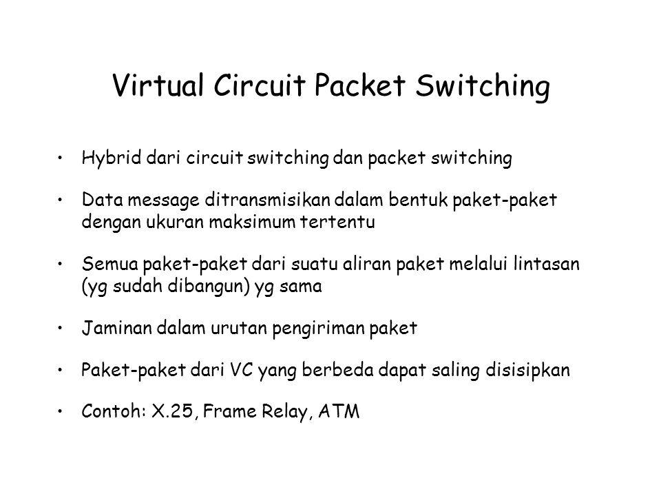 Virtual Circuit Packet Switching