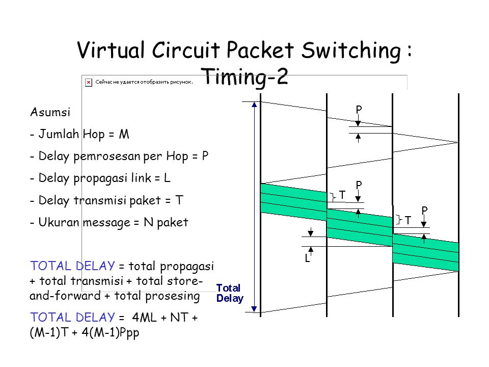 Virtual Circuit Packet Switching : Timing-2