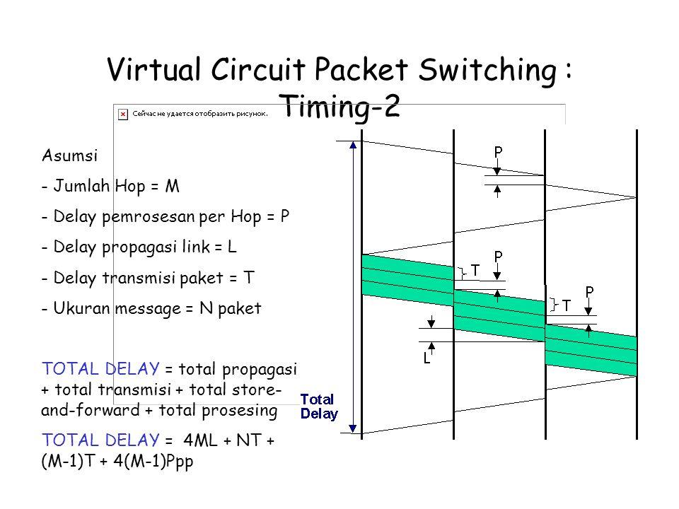 Virtual Circuit Packet Switching : Timing-2