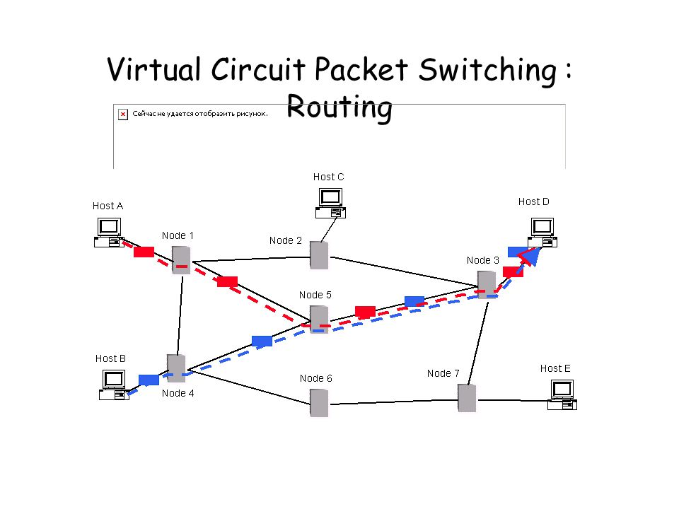 Virtual Circuit Packet Switching : Routing