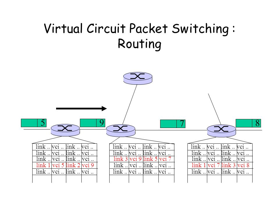 Virtual Circuit Packet Switching : Routing