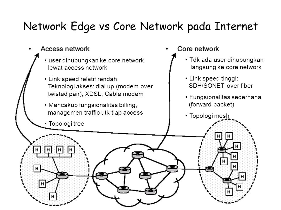 Network Edge vs Core Network pada Internet