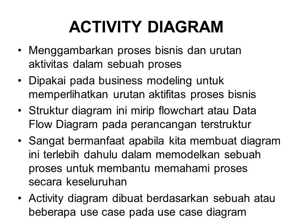 ACTIVITY DIAGRAM Menggambarkan proses bisnis dan urutan aktivitas dalam sebuah proses.