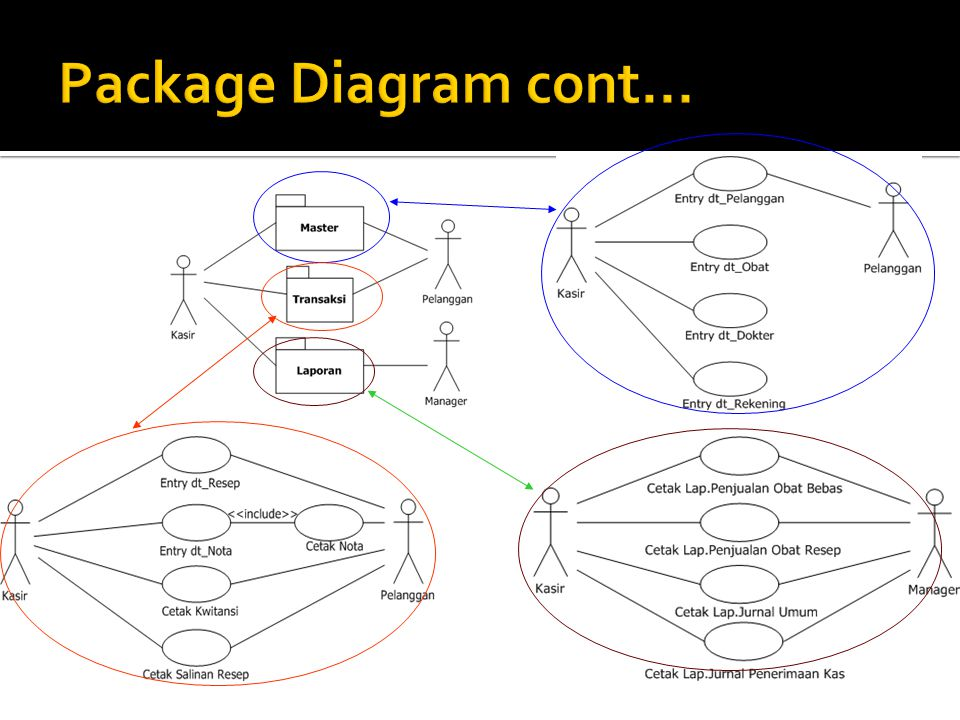 Package Diagram cont...