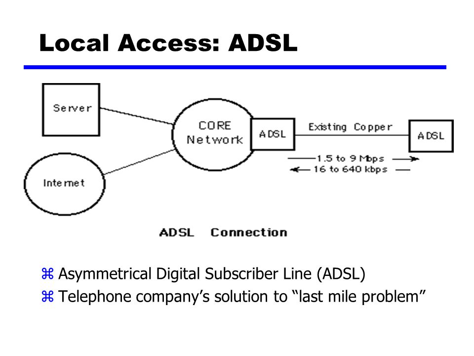 Local Access: ADSL Asymmetrical Digital Subscriber Line (ADSL)