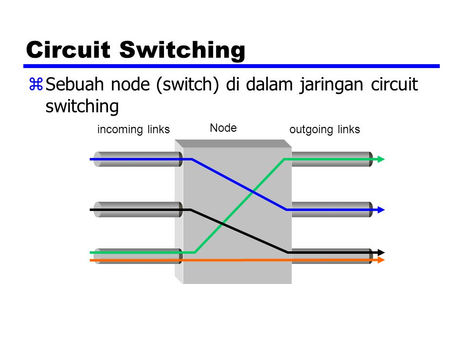 Circuit Switching Sebuah node (switch) di dalam jaringan circuit switching. incoming links. Node.