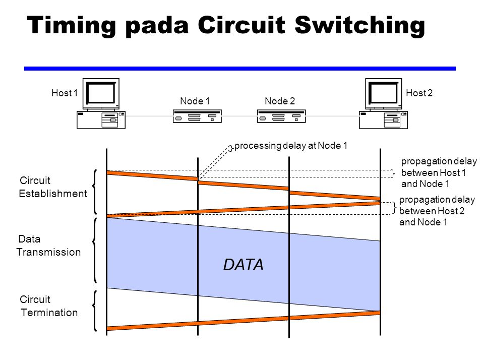 Timing pada Circuit Switching