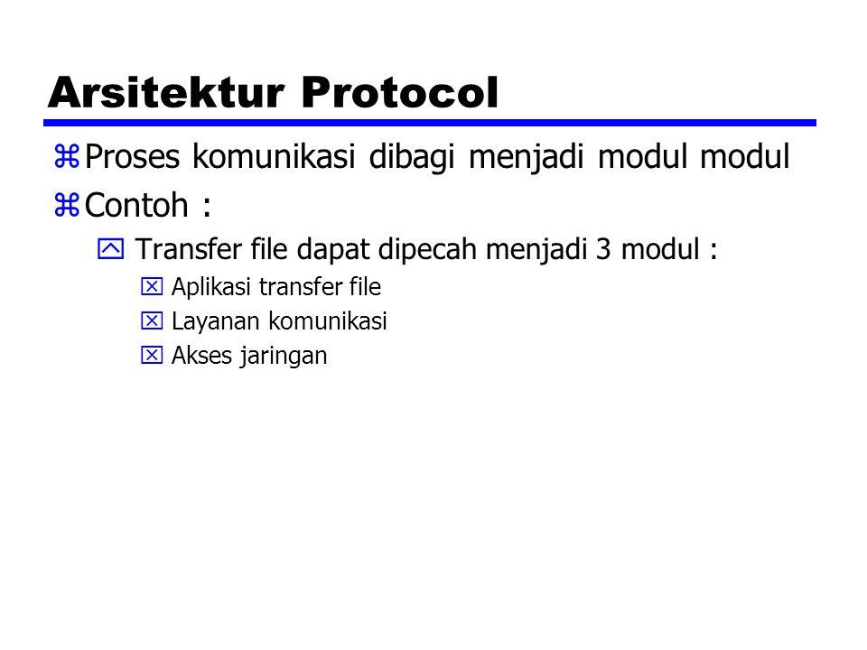 Arsitektur Protocol Proses komunikasi dibagi menjadi modul modul