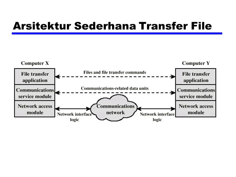 Arsitektur Sederhana Transfer File