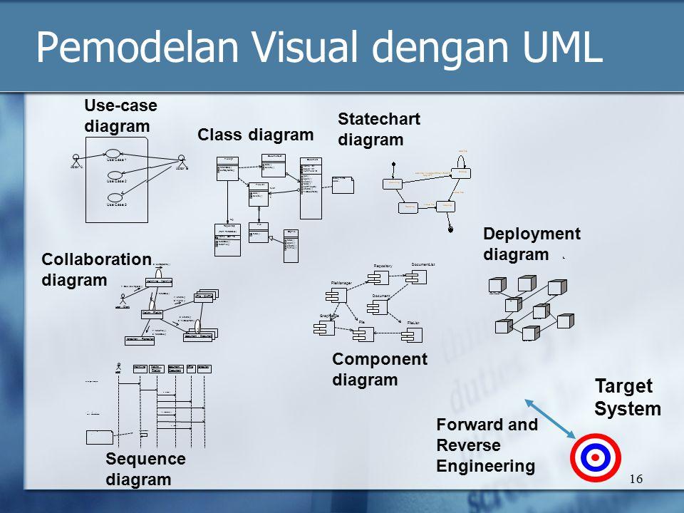 Pemodelan Visual dengan UML