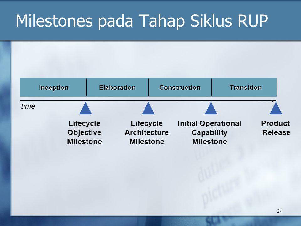 Milestones pada Tahap Siklus RUP