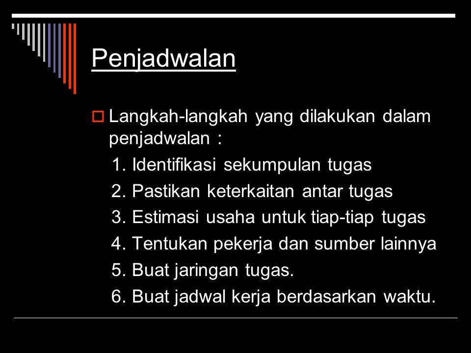Penjadwalan Langkah-langkah yang dilakukan dalam penjadwalan :