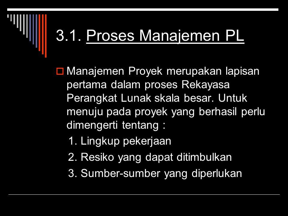 3.1. Proses Manajemen PL