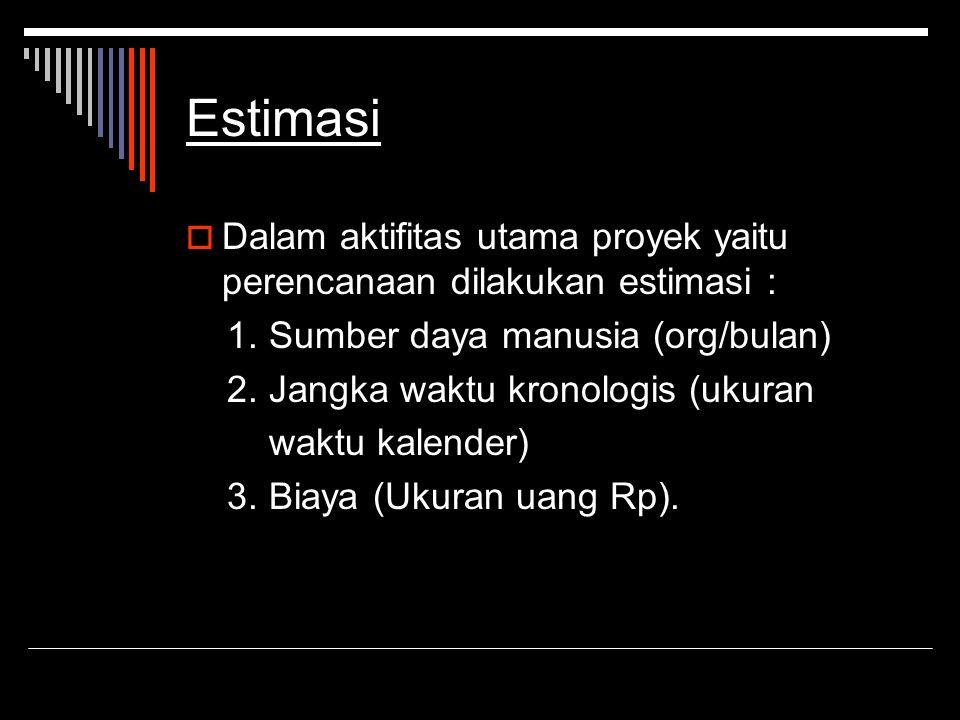 Estimasi Dalam aktifitas utama proyek yaitu perencanaan dilakukan estimasi : 1. Sumber daya manusia (org/bulan)