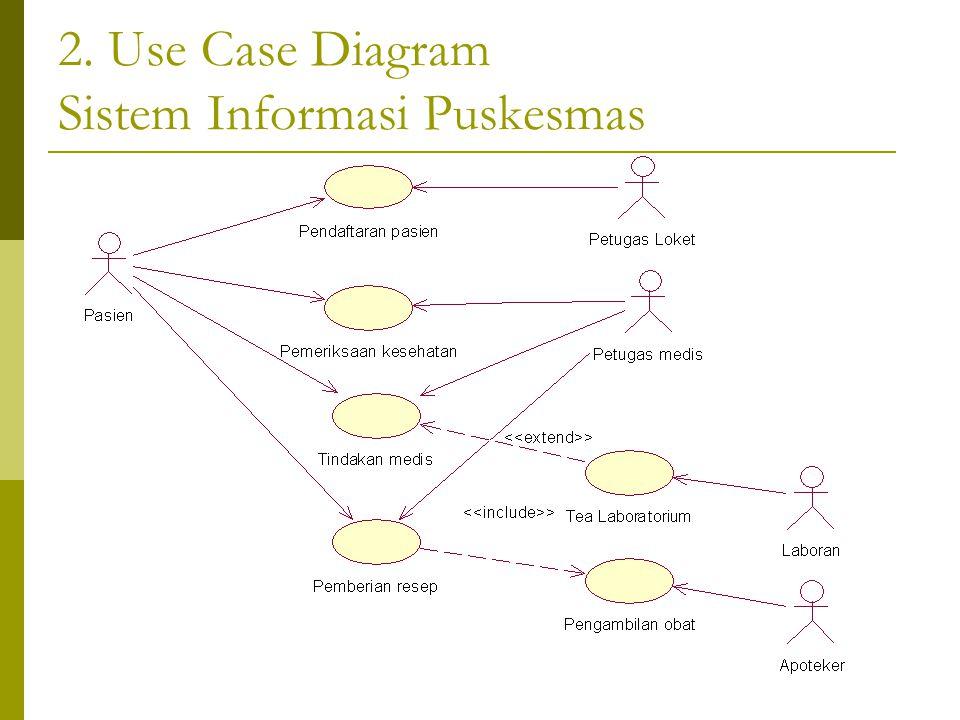 2. Use Case Diagram Sistem Informasi Puskesmas