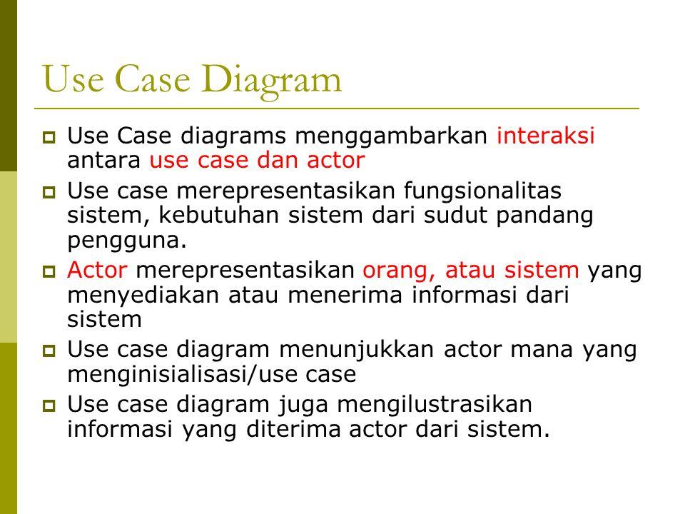 Use Case Diagram Use Case diagrams menggambarkan interaksi antara use case dan actor.