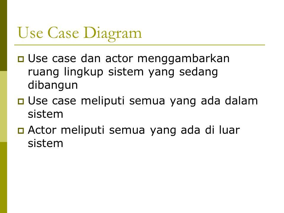 Use Case Diagram Use case dan actor menggambarkan ruang lingkup sistem yang sedang dibangun. Use case meliputi semua yang ada dalam sistem.