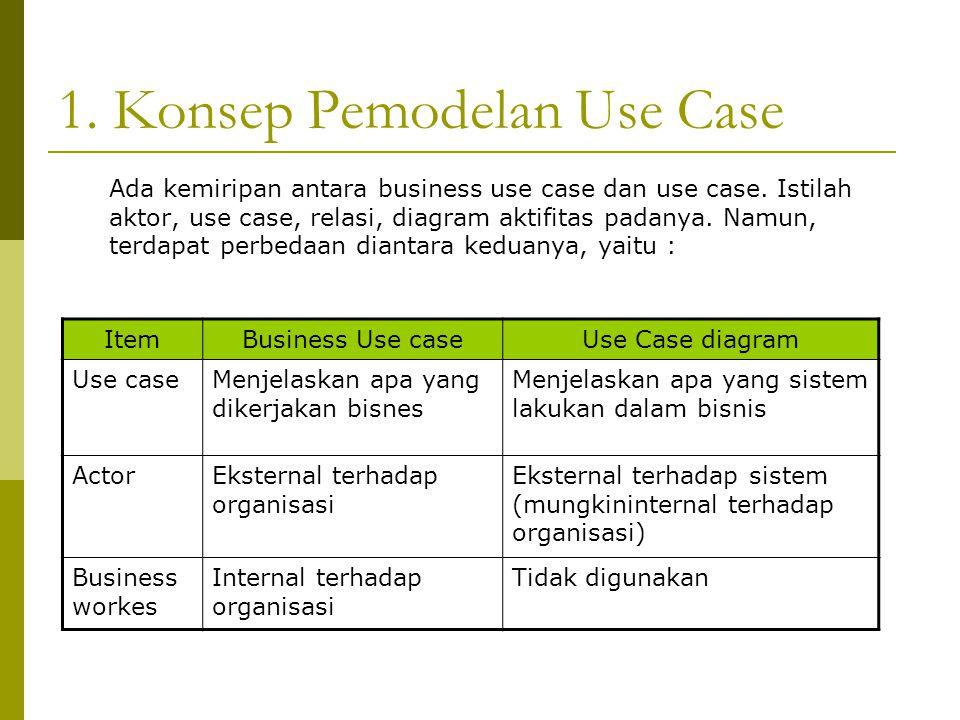 1. Konsep Pemodelan Use Case