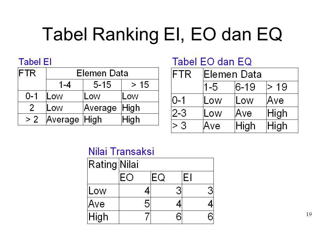 Tabel Ranking EI, EO dan EQ